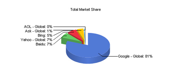 Google Search Total Market Share