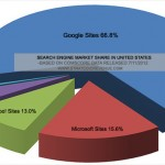 Search Market Share: Rivals Struggle as Google's Shadow Grows Bigger