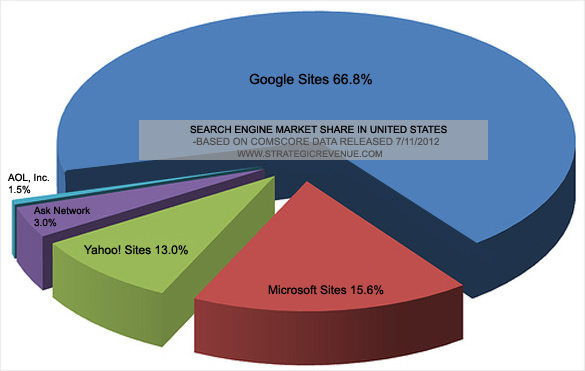 Google Market Share Report: Weaker Rivals Struggle as Shadow Grows Bigger