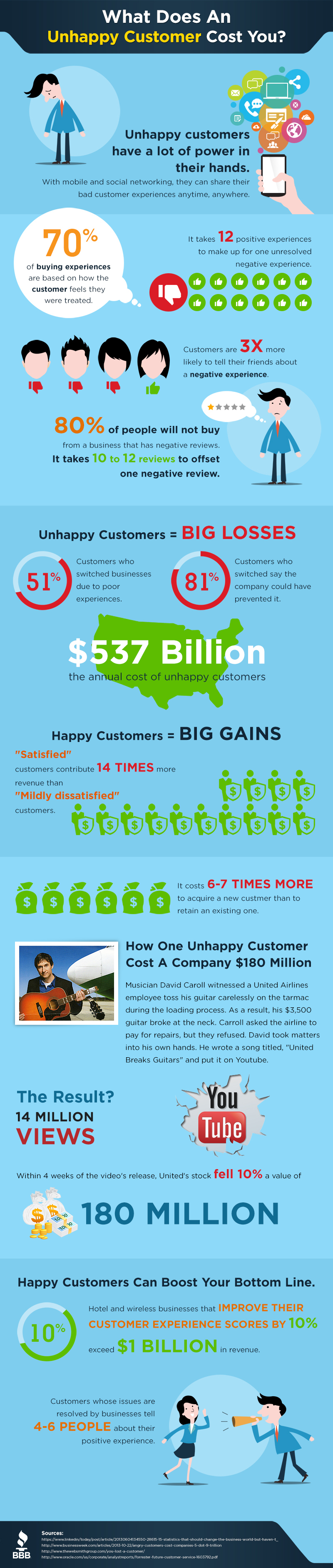 Interesting Info-graphic: What Does an Unhappy Customer Cost Your Business?