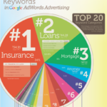 Most Profitable Keywords for Google AdSense Publishers; Quick Summary on Words, Topics and Interests