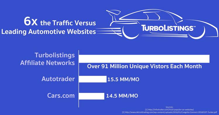 turbolistings