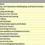 17 of the Most Profitable Business Industries in America; Highest Profit Margins and Why