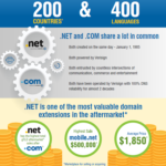 Verisign Still Pushing Hard on .Net Domains; Sales Remain Active; New IDN for Korea