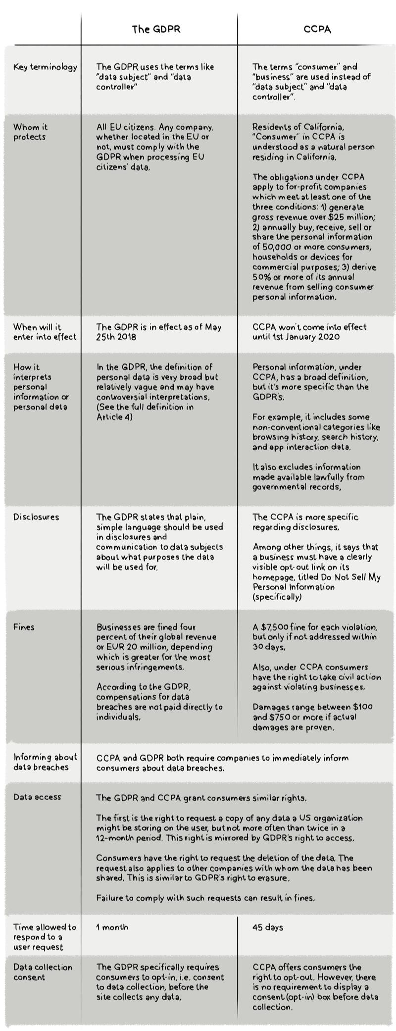 CCPA GDPR TABLE