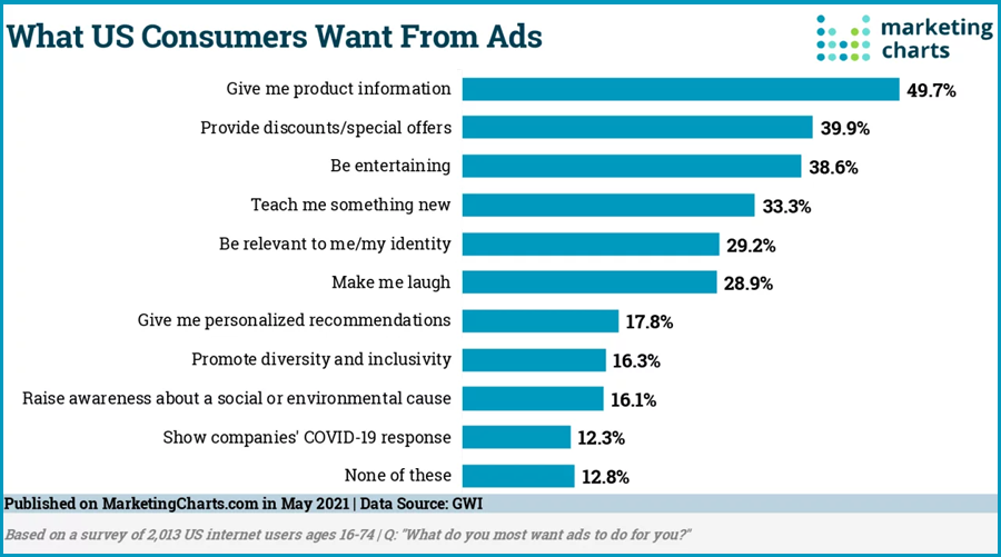 What Do People Expect from Ads?